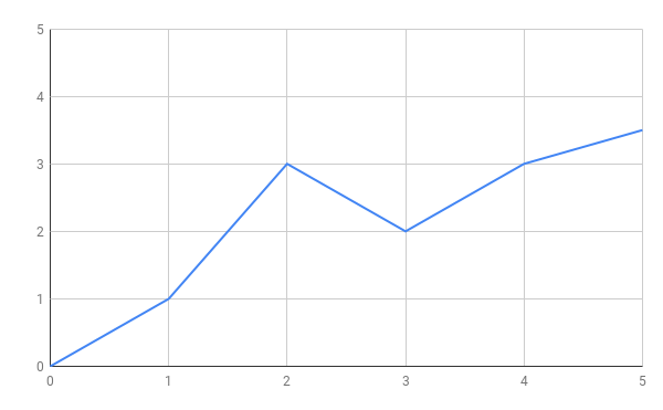not-so-linear graph