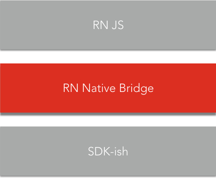 Native Service Bridge