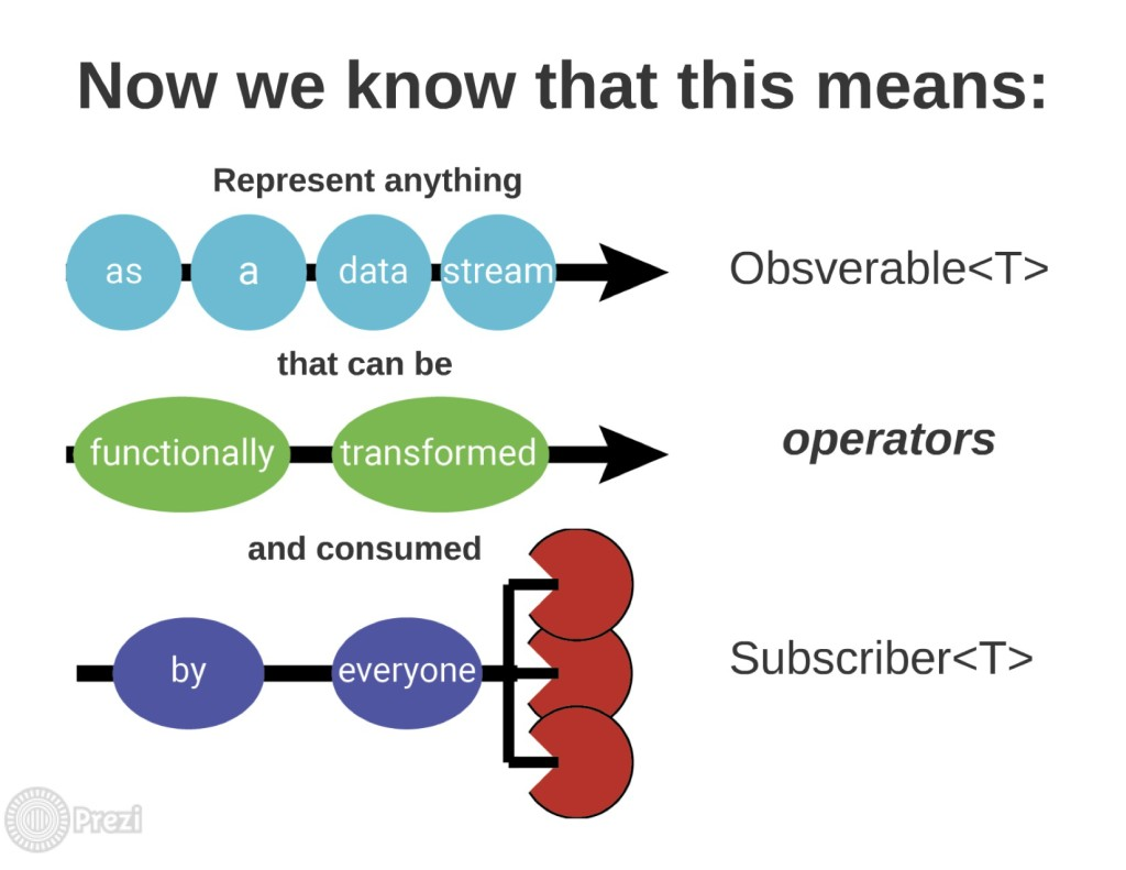 know_observable_subscriber_operators