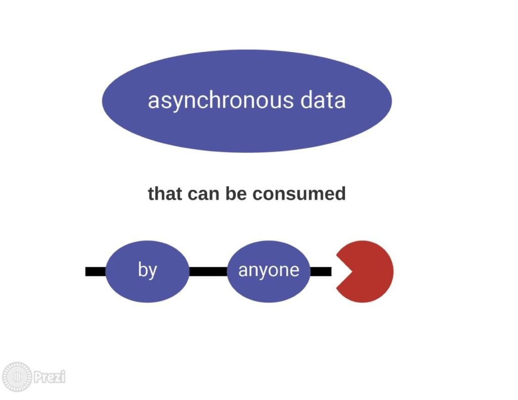 rxjava_prezi_async_data